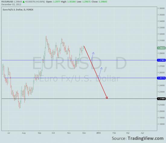 Вот он, пик eur/usd