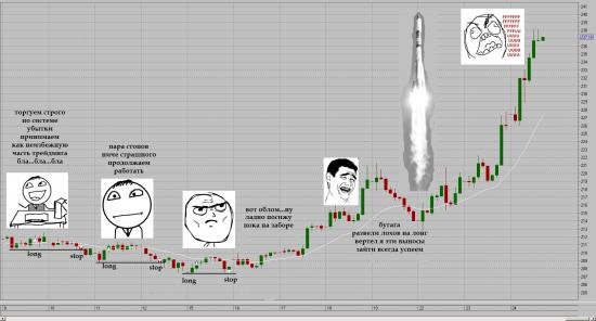 Как я торговал Роснефть