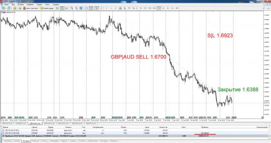 Закрыл, ранее открытую сделку по продаже GBP|AUD SELL.