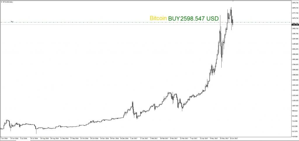 Купил Bitcoin за 2598.547 USD и Ethereum за 364.74370 USD на долгосрочную перспективу