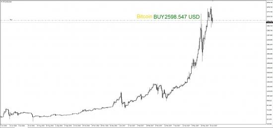 Купил Bitcoin за 2598.547 USD и Ethereum за 364.74370 USD на долгосрочную перспективу (без использования кредитного плеча)