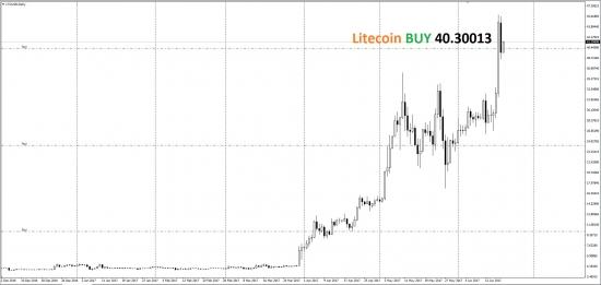 Купил Litecoin BUY по 40.30013