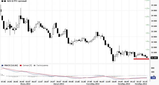 динамика рубля явно настораживает .