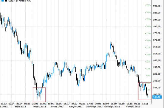 Газпром на лоу года , а желающих купить все нет