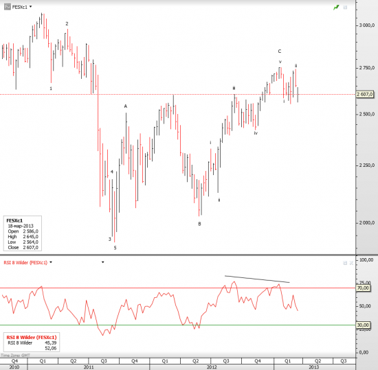 DAX brief update