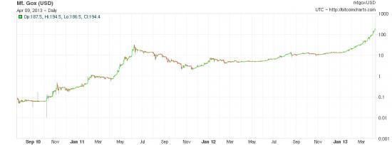 Bitcoins - 21st century Tullip Mania!?