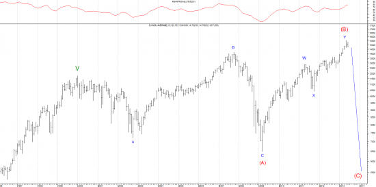 Supermassive Topping Pattern in Dow