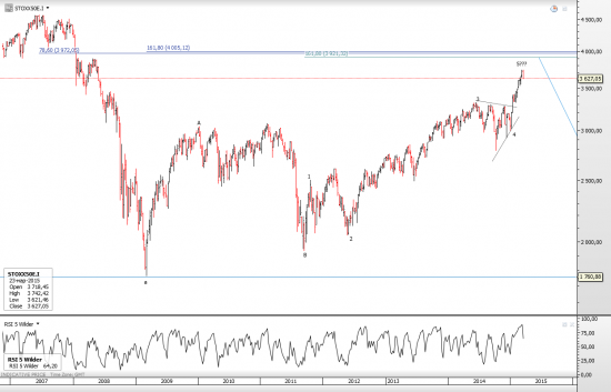 Reversal in Euro Stoxx 50 (and Dax)