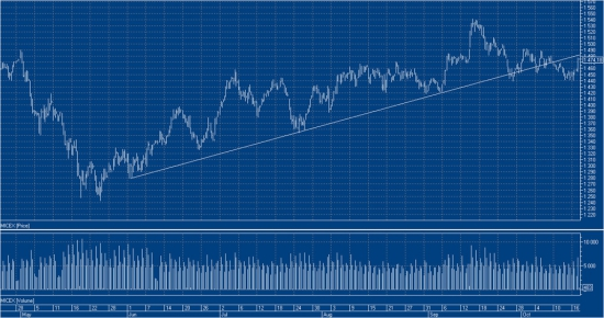 Рынок стоит в нисходящем канале. Среднесрочные ожидания - вниз