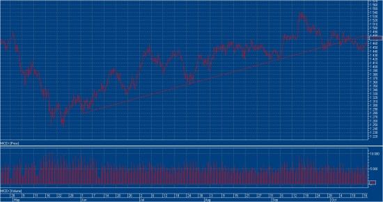 Не вижу дальнейшего роста рынка до закрепления выше 1550 ММВБ (графики и обоснование сегодняшних сделок внутри)