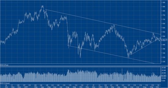 Текущее состояние рынка и открытие шорт-сделки (пояснения  к открытию внутри)