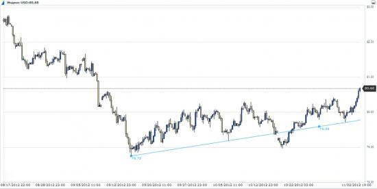 Ситуация на рынке, подтверждение ложного отскока и мысли на следующую неделю (графики внутри)