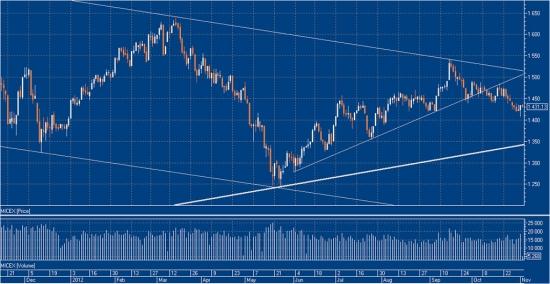 Ситуация на рынке, типичные ошибки трейдеров и ложный отскок (много графиков и пояснения внутри)