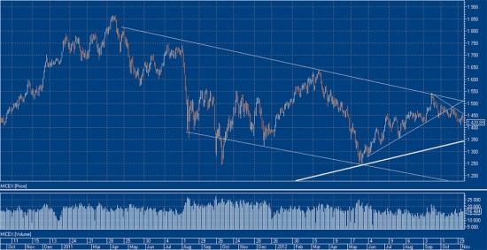 Ситуация на рынке. Как выборы Президента Обамы осчастливили рынок. А также мои сделки онлайн
