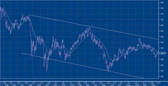 Ситуация на рынке, факторы влияния, сделки (графики внутри)