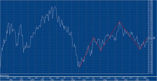 Технический долгосрочный взгляд на российский рынок акций (и текущие краткосрочные сделки)