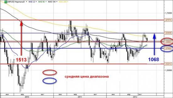 Интересное наблюдения.....EURGBP vs USD