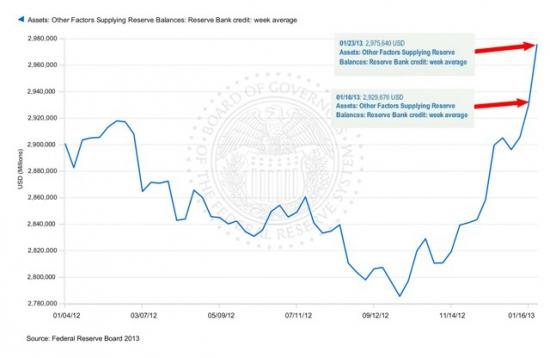 Раздача пирожков от ФРС / LTRO от ЕЦБ