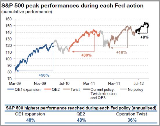 ФРС пойдет на сокращение QE3 !!!
