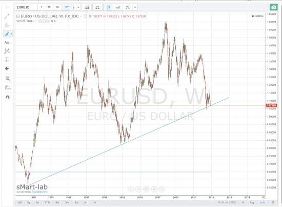 Eur USD Прикольная поддержка, главное редкая)))
