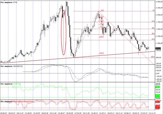 eur/usd долгосрочно видимо цель 1,48, ))