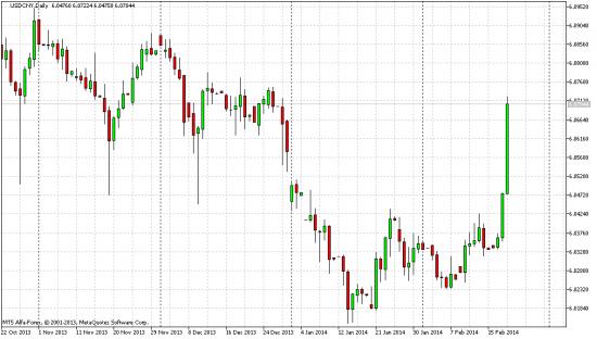 Начало девальвации юаня