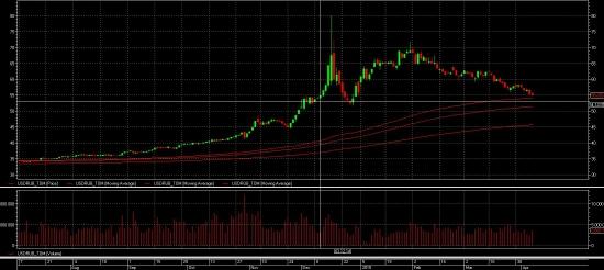 Рубль перегрелся