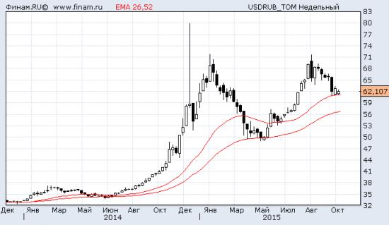 USDRUB_TOM на недельном графике