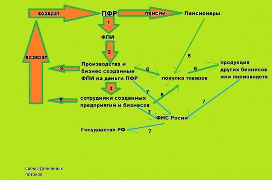 Пенсионная система России, какой она должна быть ?(в картинках)