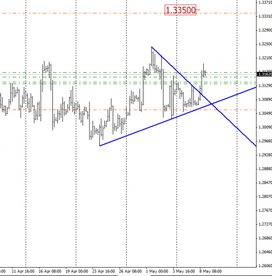 Куда идет евро?