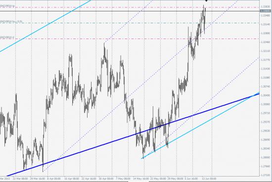 Страшно покупать евро.... а надо :)