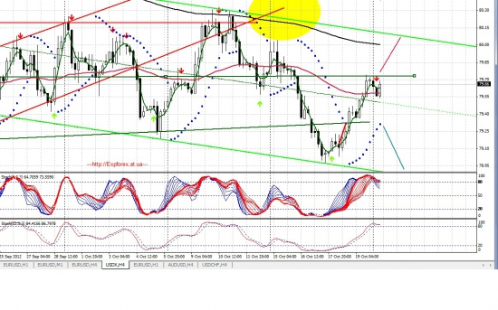 Евро-Видение от 22.10.2012 !i «Шортить, нельзя, в лонг »