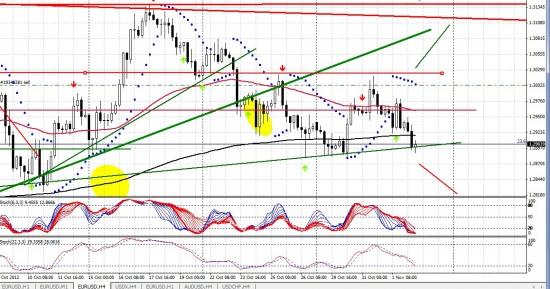 Евро-Видение от 02.11.2012 !i «(= Ожидаются осадки !i=)»