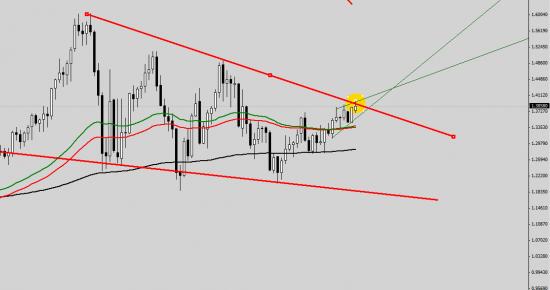 EUR/USD  есть технические аргументы для продолжения падения