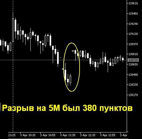 Любителям торговать российский рынок в Метатрейдере