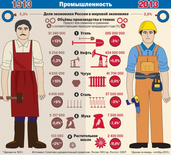 Какие изменения в промышленности произошли на рубеже веков