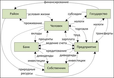 Научно: обмен часть 1
