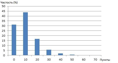 Анализ тиковых данных