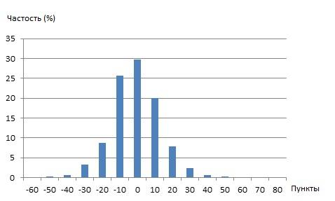 Анализ тиковых данных - в дополнение