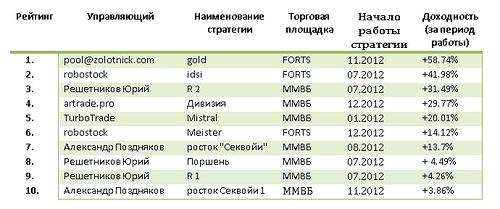 Top 10: лидеры стратегий