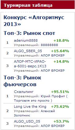 Алгоритмус 2013: итоги пятой недели