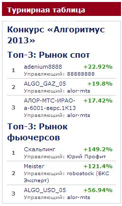 Алгоритмус 2013: итоги седьмой недели
