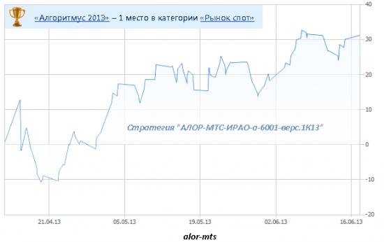 «Алгоритмус 2013»: завершение турнира (предварительные результаты)
