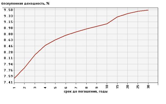 Биржевая математика: Плечо 66.6