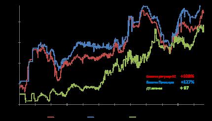 Индексы СПбМТСБ на Регуляр-92, Премиум-95, Дизтопливо - положительная динамика роста