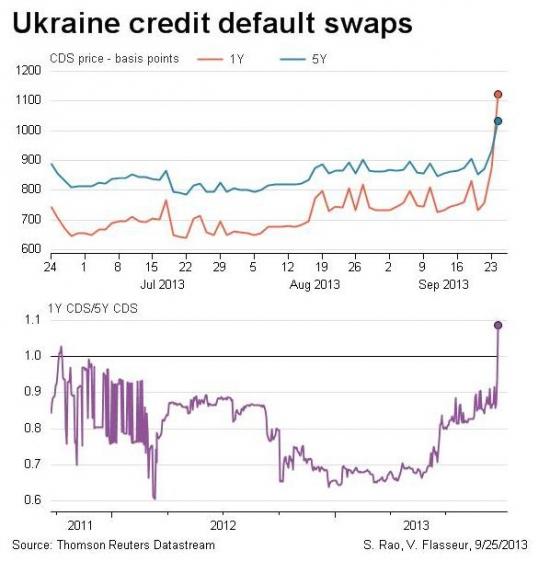 Украина в страхе