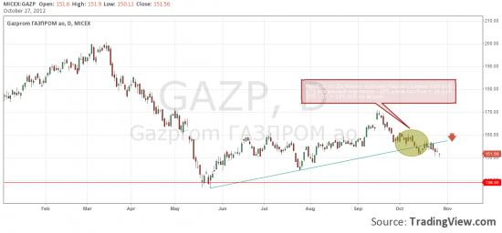 Газпром 139 ???