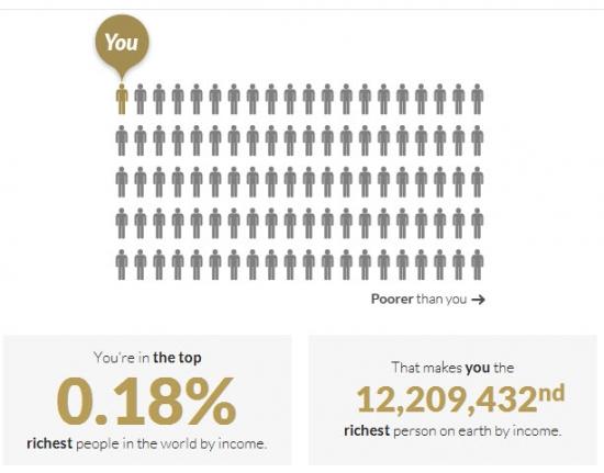 а ты на каком месте по доходу в мире?