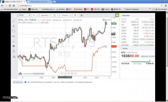 Кто то понимает что показывают графики на Смартлабе?