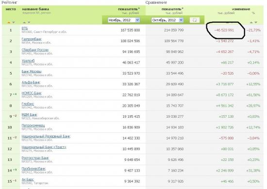 ВТБ продолжает скидывать портфель акций.